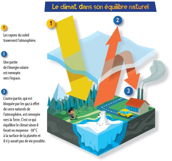 schema climat dans équilibre naturel