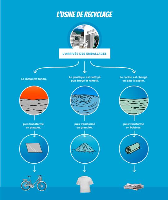 La gestion des emballages en usine de recyclage