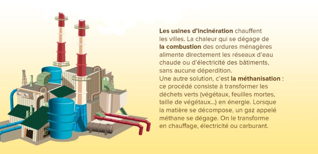Les usines d'incinération des déchets