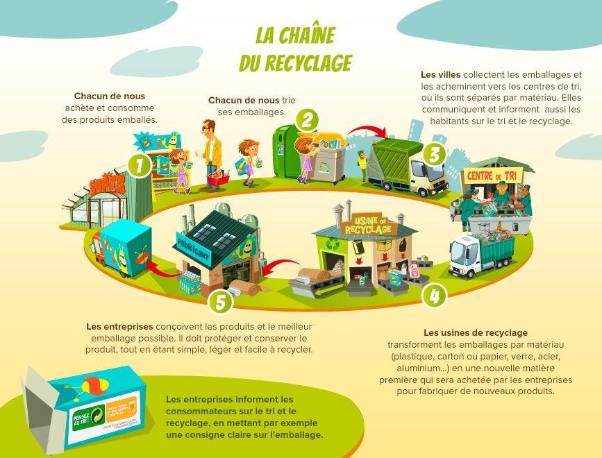https://www.clubciteo.com/recyclage-a-la-loupe/du-tri-au-recyclage-parcours-dun-emballage/