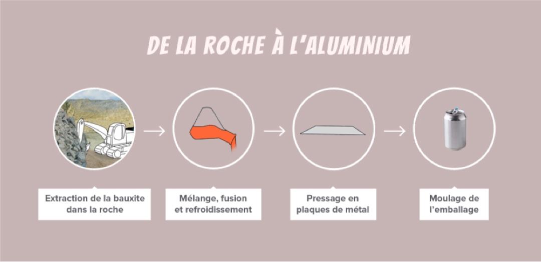 La bauxite, matière première pour la fabrication d'aluminium