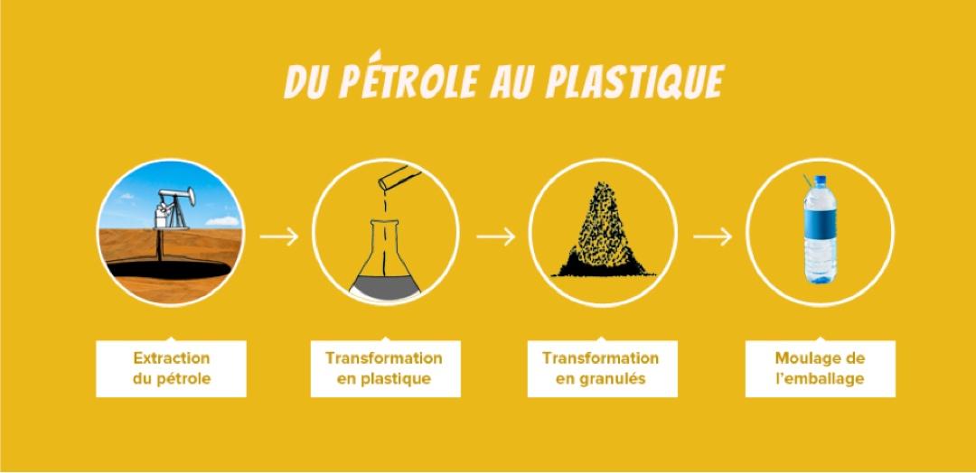Le pétrole, matière première pour la fabrication du plastique